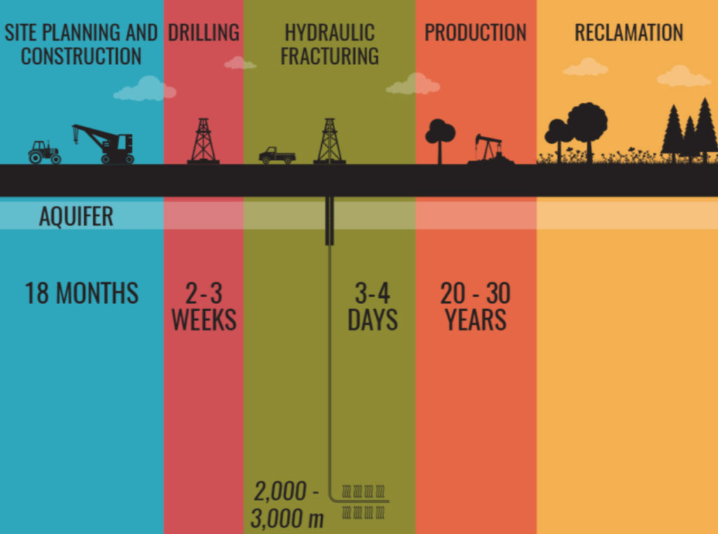 oil fields life cycle